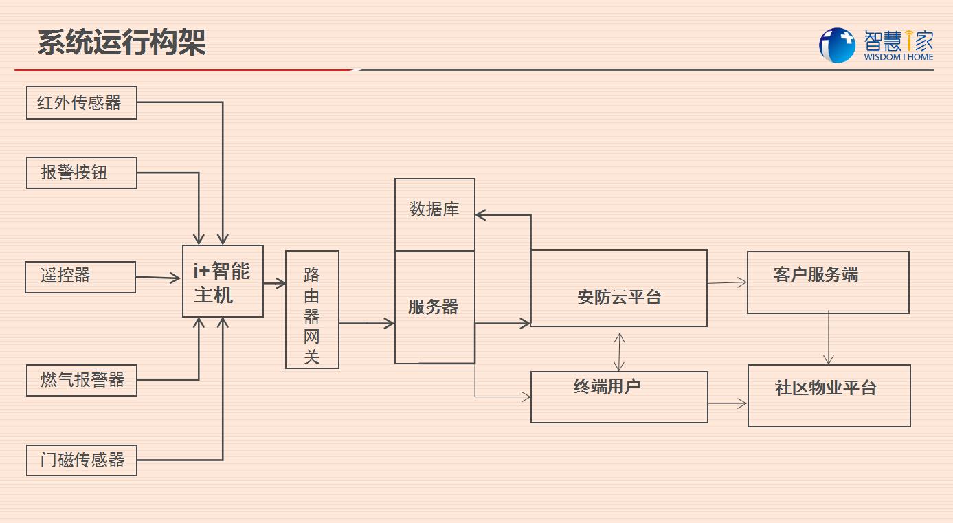 大悟智慧i家/家庭监控防盗/智能报警系统